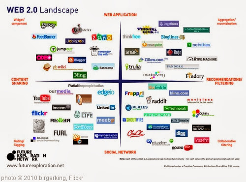 Adoption of web 2. 0 tools in distance education ppt download.