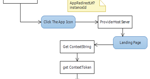 Melick's Blog: How to Get SharePoint Client Context in