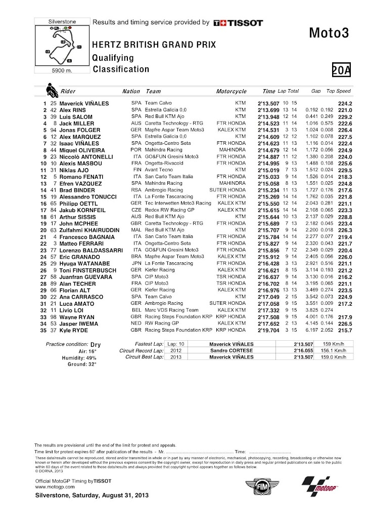 moto3-silver-qp-classification.jpg
