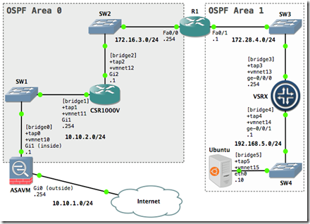 My Howtos and Projects: Multivendor OSPF Lab - With GNS3 and VMware