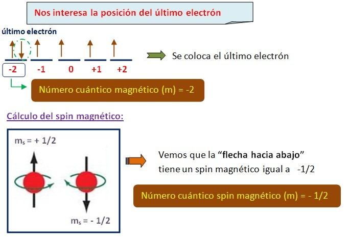 Ejercicios para calcular nmeros cunticos quimica quimica 2calcular los 4 nmeros cunticos de 3p5 urtaz Image collections