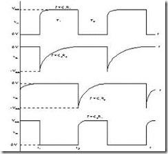 Gambar 3. Bentuk Gelombang Keluaran Multivibrator Astabil