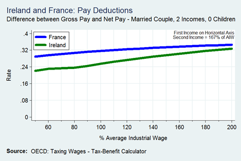 Married Couple 2 Incomes (167) 0 Children