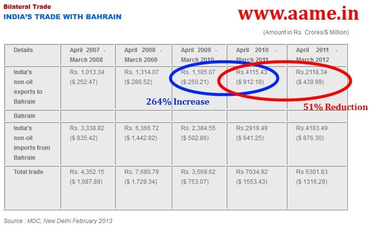 India-Bahrain-Trade-Value-01-JPG