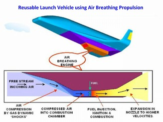 Air-breathing propulsion [Scramjet engine] of India's Space Shuttle [Two Stage to Orbit (TSTO) Vehicle, Avatar]