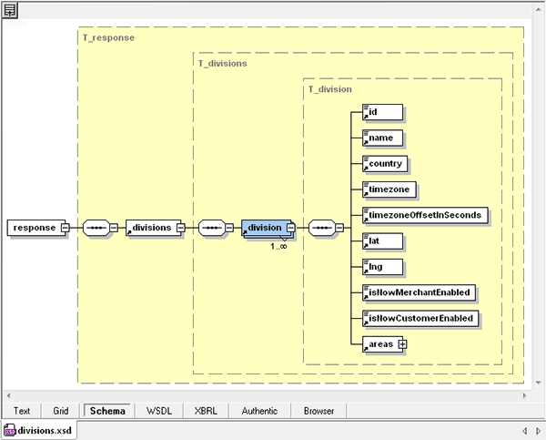 Altova XMLSpy graphical schema view of the generated .xsd