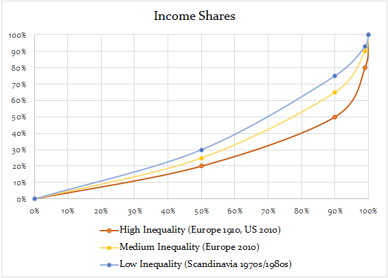 New Gilded Age Income Share graph