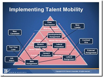 Employee Talent Mobility Succession Planning In The Fast Food Industry
