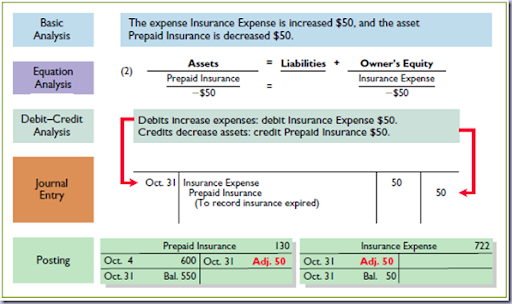 why are expenses increased with a debit