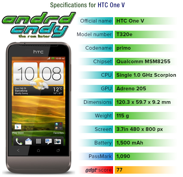 HTC One V GSM (primou) ROM List