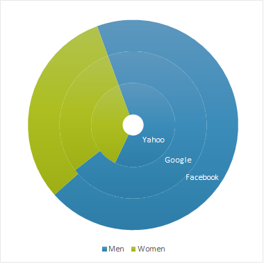 Workforce diversity 2014 graph by sex