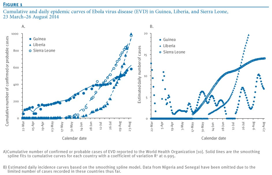 Ebola epidemic evolution, West Africa