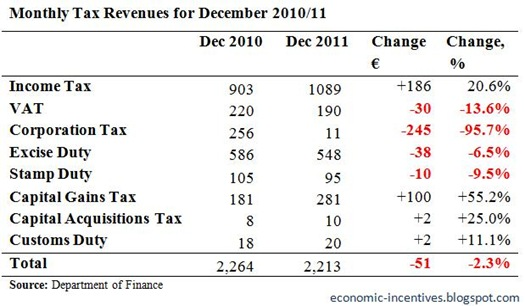 Monthly Tax Revenues for December 2011