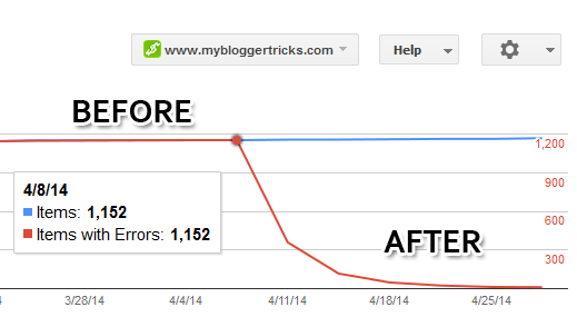 Structured Data errors before and after