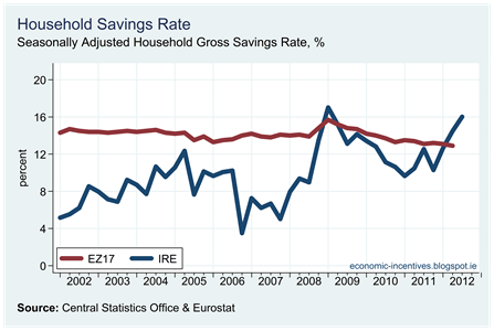 EZ SA Household Savings Rate