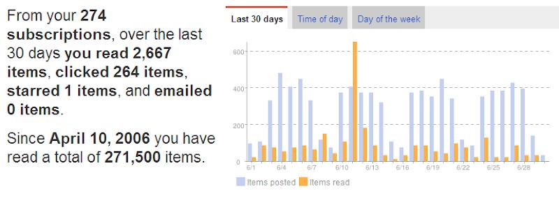 Google Reader final statistics