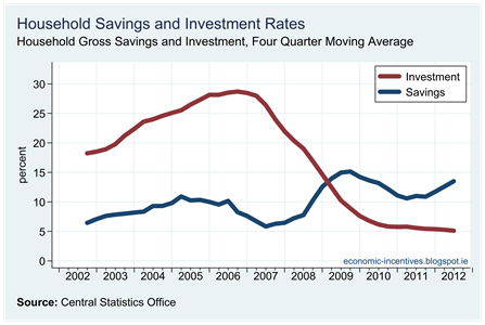 Household Savings and Investment Rates