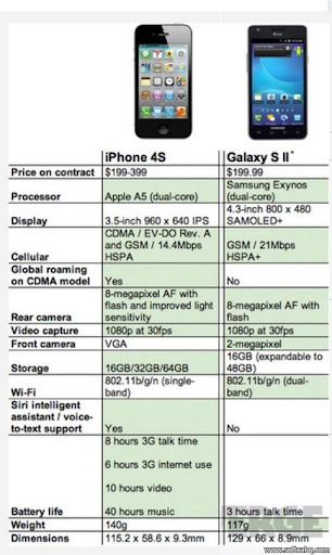 iPhone 4S vs Samsung Galaxy S2