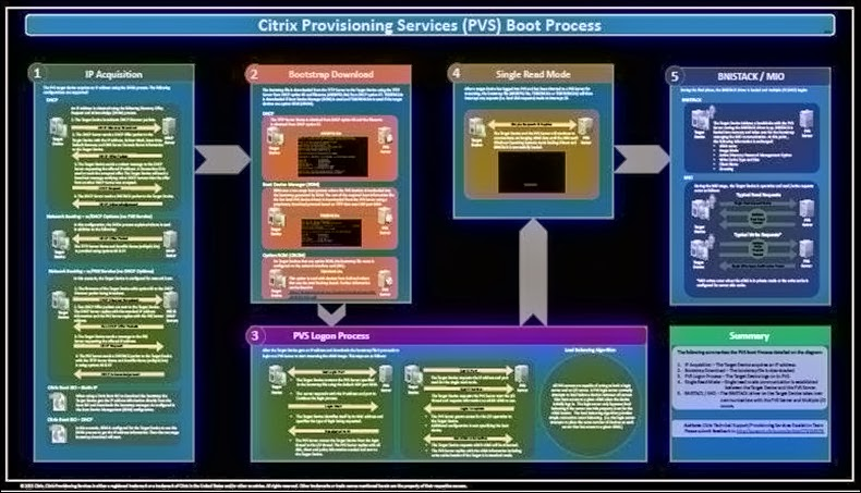 Empty cubicle wall space? Get your PVS Boot poster here