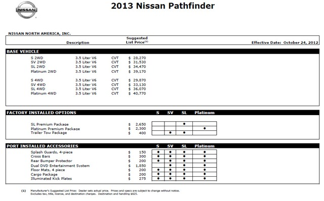 new 2013 nissan pathfinder priced from 28 270 to 40 770. Black Bedroom Furniture Sets. Home Design Ideas
