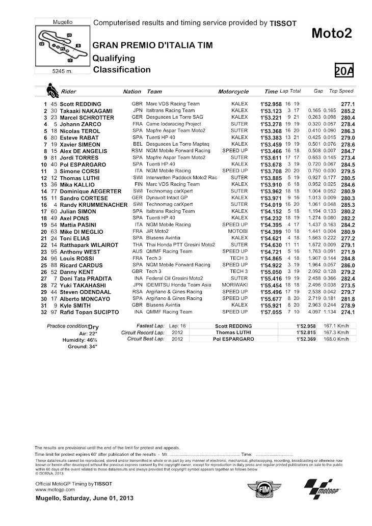 moto2_classification__34_.jpg
