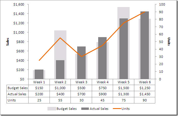 Excel: How to create a dual axis chart with overlapping bars