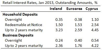 Ireland Cyprus Interest Rates