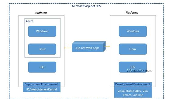 A developer's blog: Building Hosting Asp net vNext app on