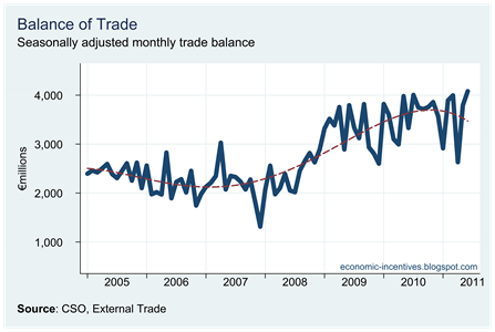 Trade Surplus to June 2011
