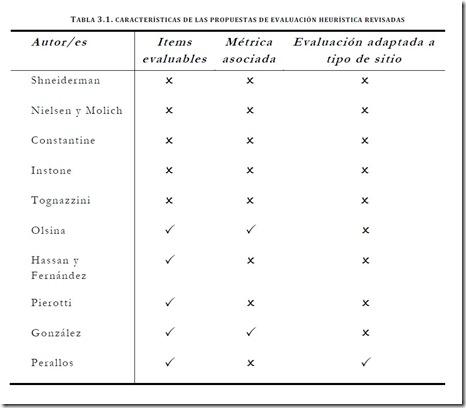 Características de las propuestas de evaluación heurísticas existentes, donde se aprecia que ninguna cumple con todos los requisitos anteriormente expuestos.