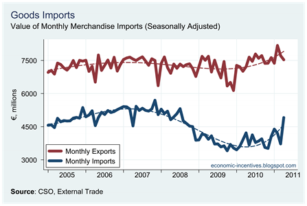 Monthly Imports to April 2011
