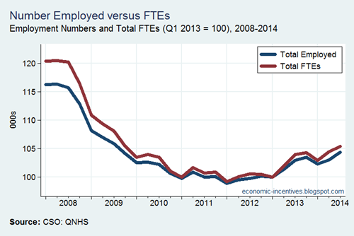 Employed versus FTEs