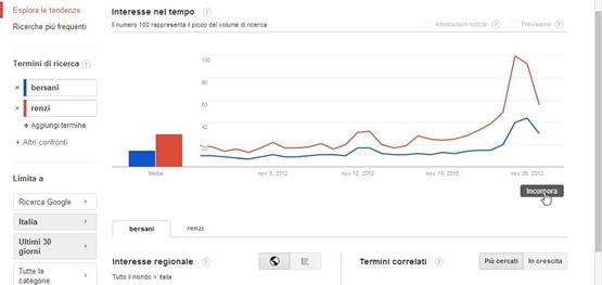 grafici-google-trends