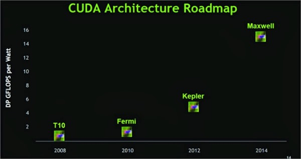 NVDA_Maxwell_Roadmap