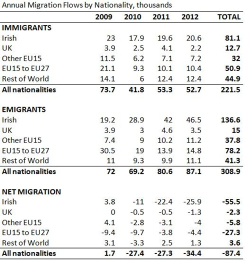 Migration Flows by Year