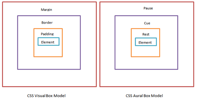 CSS Aural Speech Model and CSS Box Model