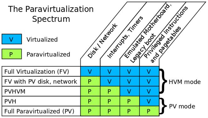 Mynet Arena The Paravirtualization Spectrum