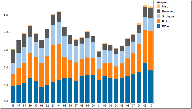 Displaying time-series data: Stacked bars, area charts or