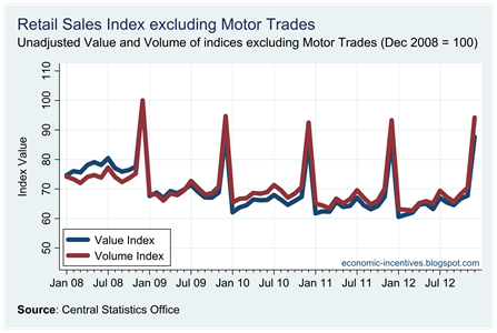 Unadjusted Ex Motor Trades Index to December 2012