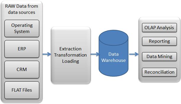 Software Testing Stuff: ETL Testing Interview Questions