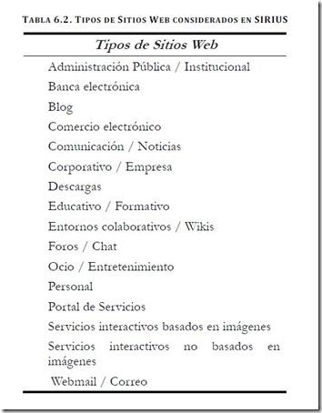 Listado de tipos de sitios web: Administración Pública/Institucional,Banca electrónica,Blog Comercio electrónico,Comunicación/Noticias,Corporativo/Empresas,Descargas, Educativo/Formativo,Entornos colaborativos/Wikis,Foros/Chat,Ocio/Entretenimiento,Personal,Portal de Servicios,Servicios interactivos basados en imágenes,Servicios interactivos no basados en imágenes,Webmail/Correo
