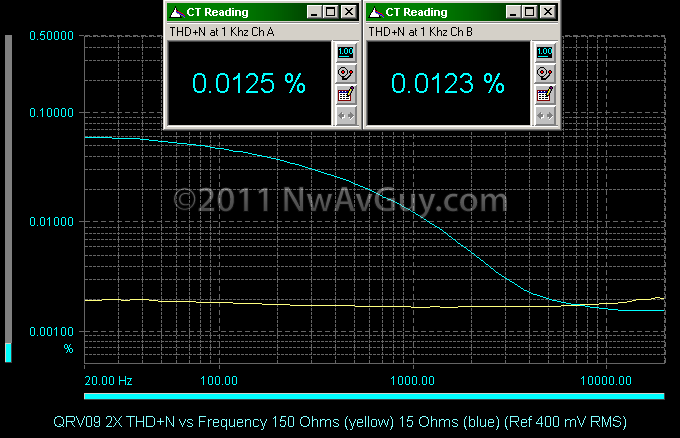QRV09 2X THD N vs Frequency 150 Ohms (yellow) 15 Ohms (blue) (Ref 400 mV RMS)