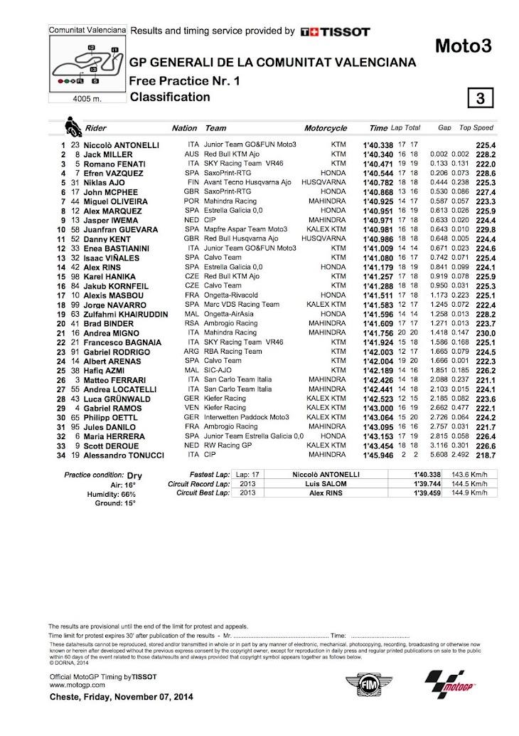 moto3-fp1-2014valencia.jpg