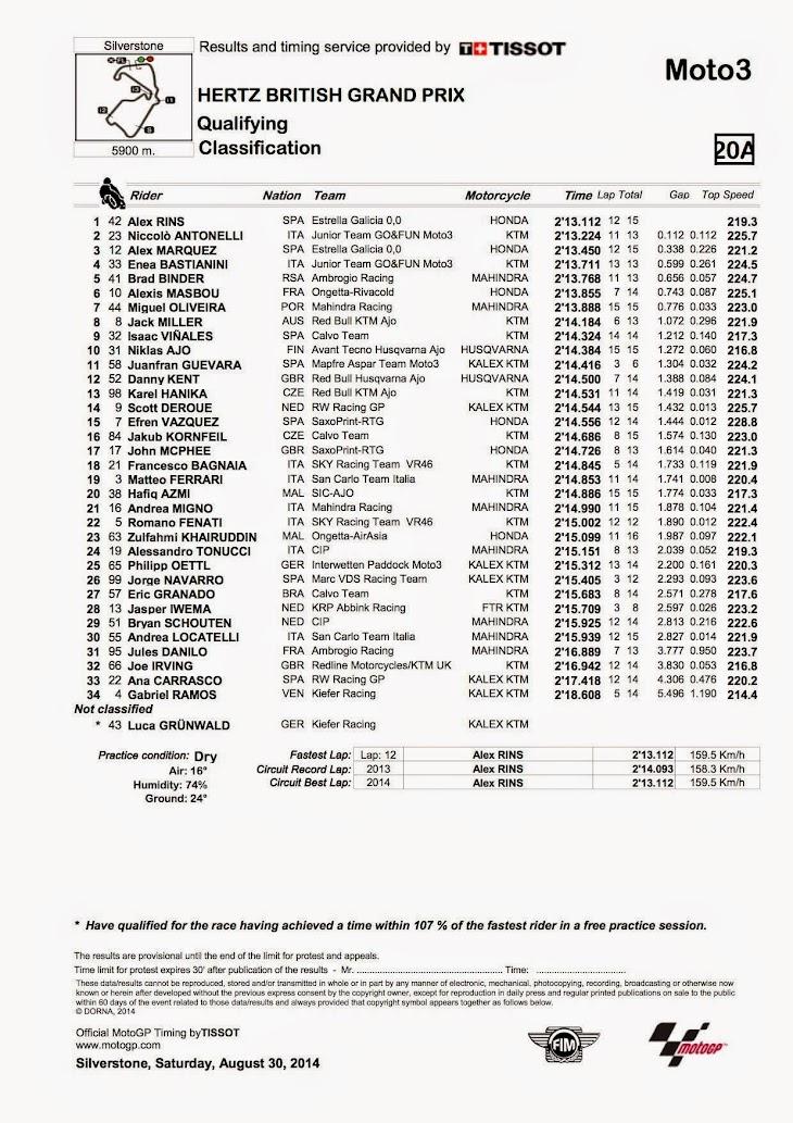 moto3-qp-2014silverstone.jpg