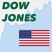 Quote for Dow Jones Index