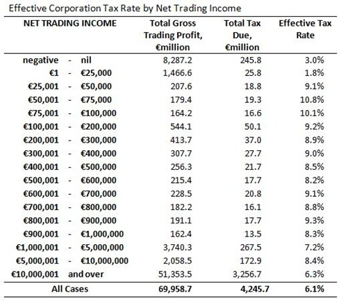 Effective Corporation Tax Rate