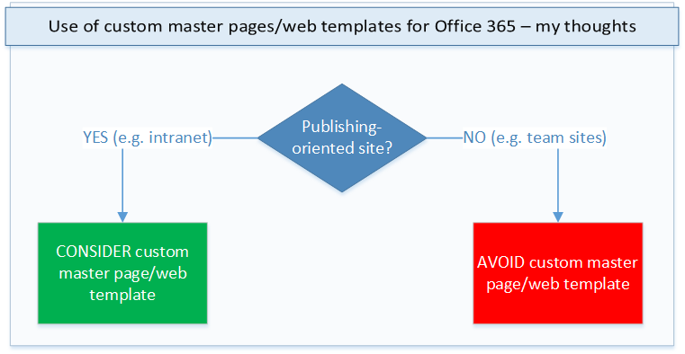 Custom master pages and web templates - collab vs publishing - small
