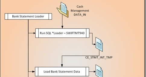 BANK STATEMENT OPEN INTERFACE in Oracle Apps Cash Management