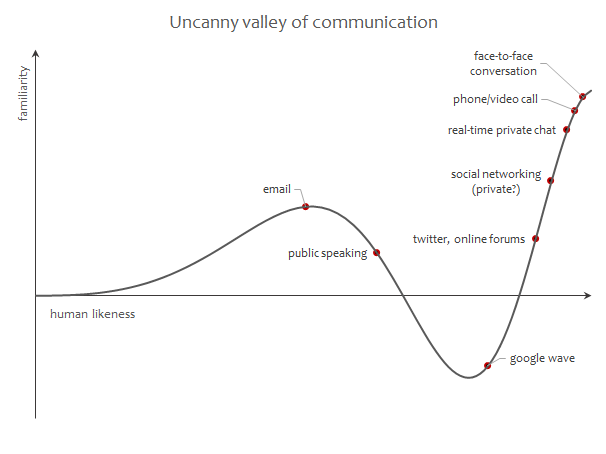 Uncanny valley of communication and Wave