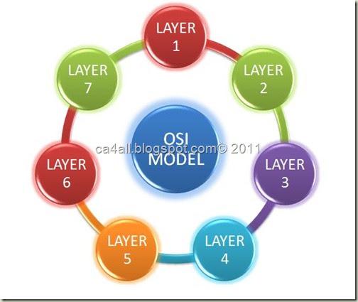 Osi Model Thumb on Osi Model Layers Diagrams